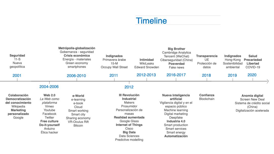 Timeline_esp
